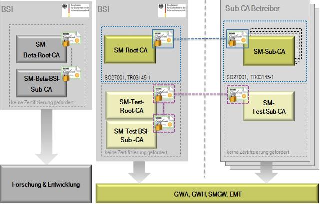 Smart Metering PKI